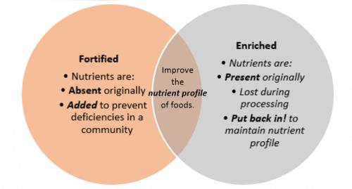عملية الإثراء والتعزيز للأطعمة - اكتشف معنا ما هي ولماذا تتم
