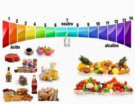 ما هو النظام الغذائي القلوي؟